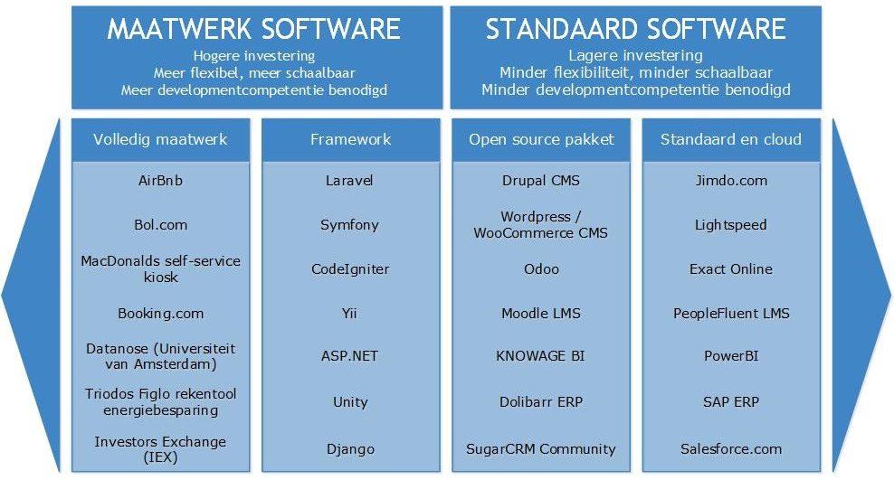 Model Schaal Maatwerk tot Standaardsoftware